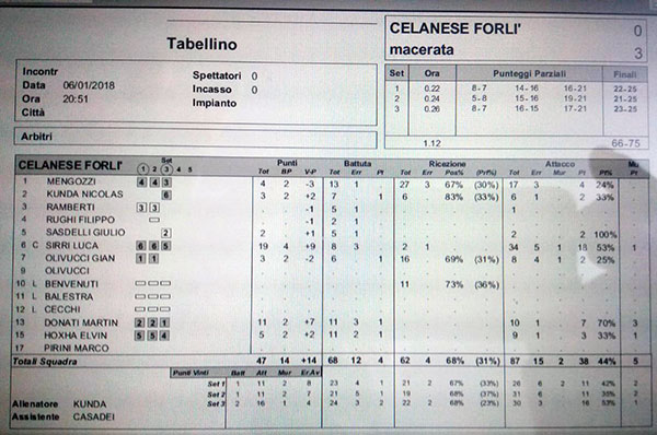 Tabellino Macerata VS Forlì