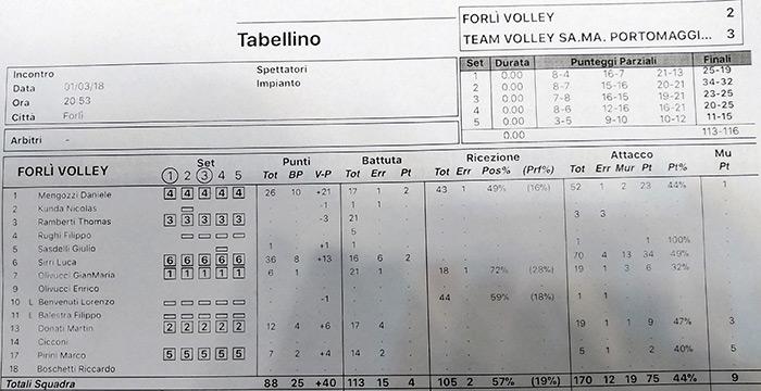 Tabellino Forlì VS Portomaggiore
