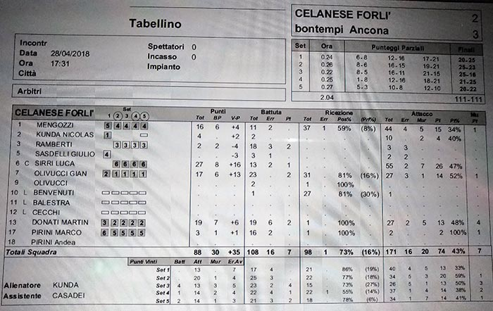 Tabellino Forlì VS Ancon